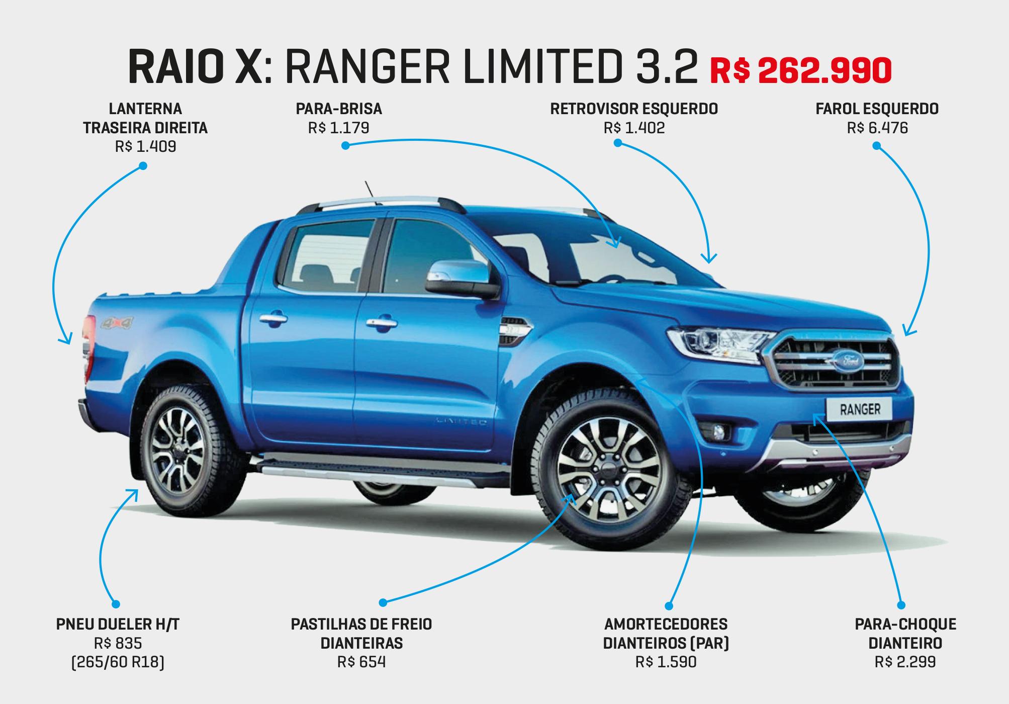 Raiox Ranger 3.2