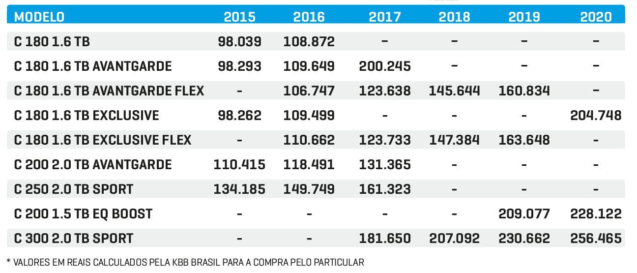Tabela preços usados Mercedes