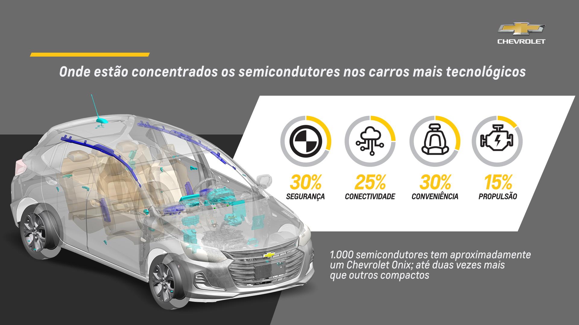 Chevrolet Onix tem 1.000 semicondutores