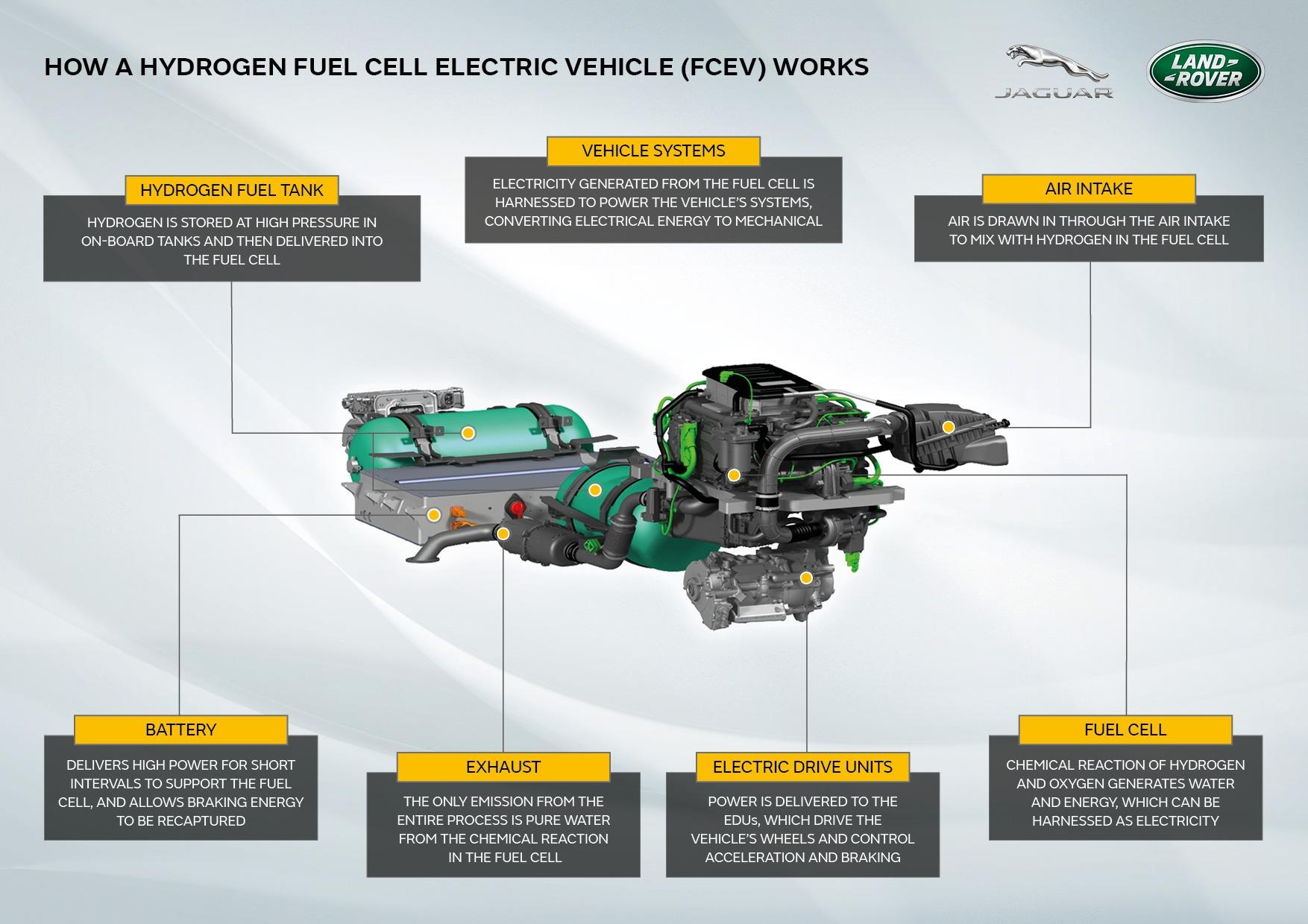 sistema do motor movido a hidrogênio da Land Rover