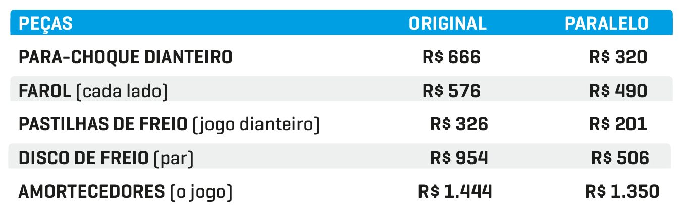 Tabela de preços das peças HB20