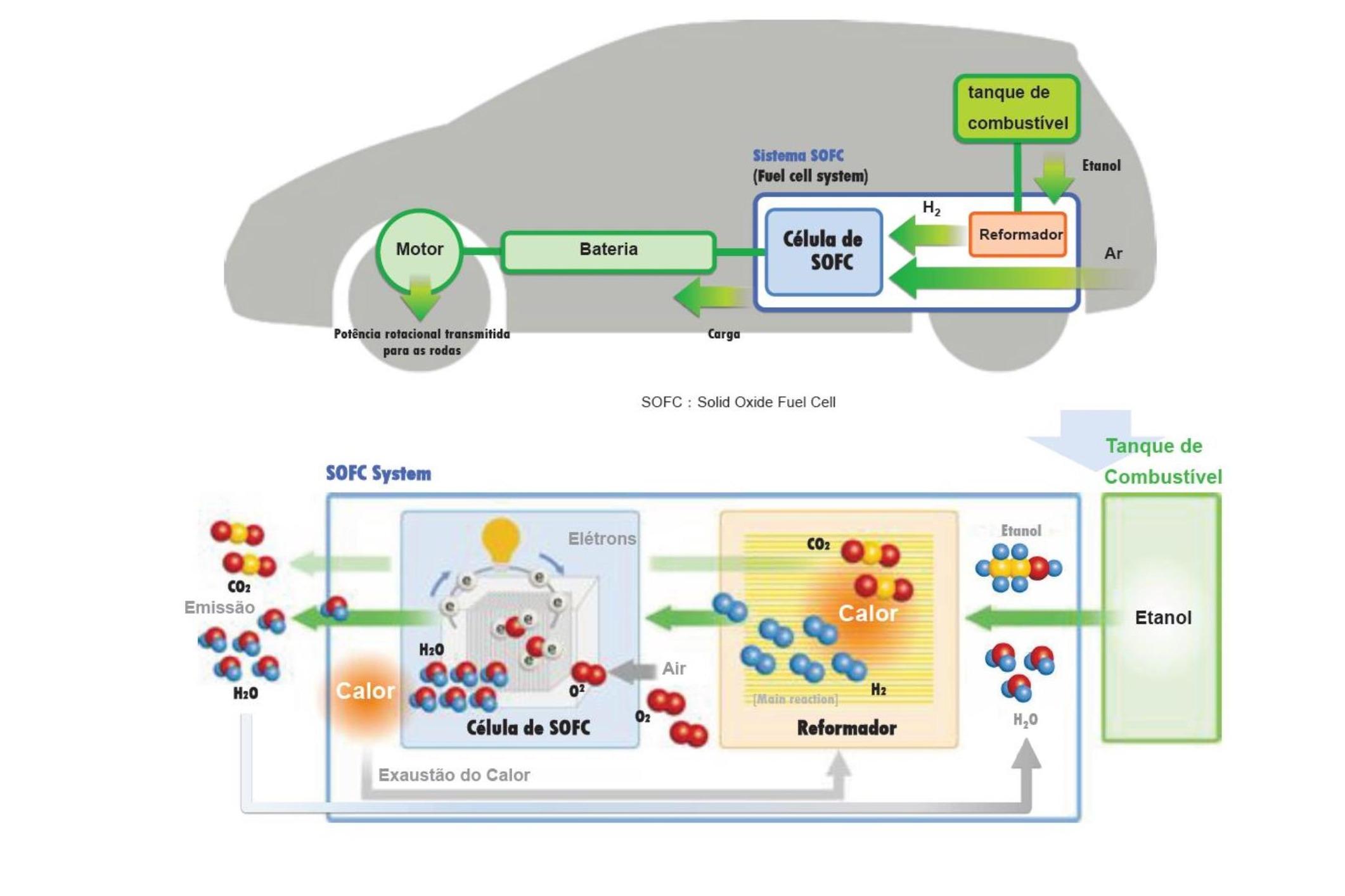 ilustração do funcionamento do SOFC