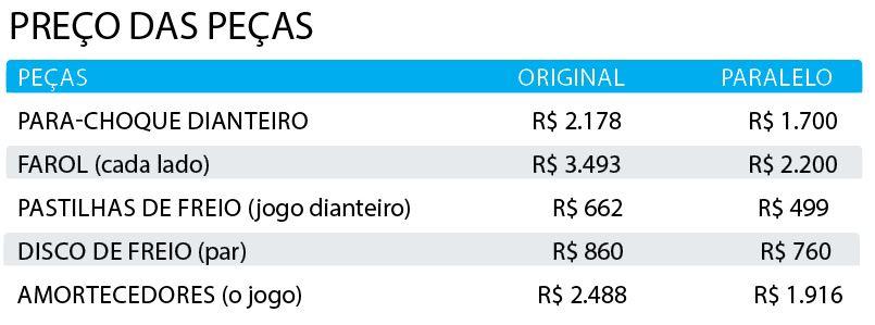Preço das peças do Peugeot 2008