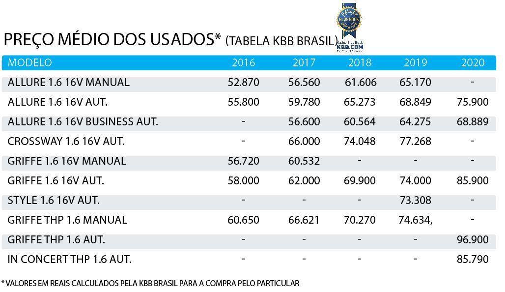 Tabela de preço do Peugeot 2008