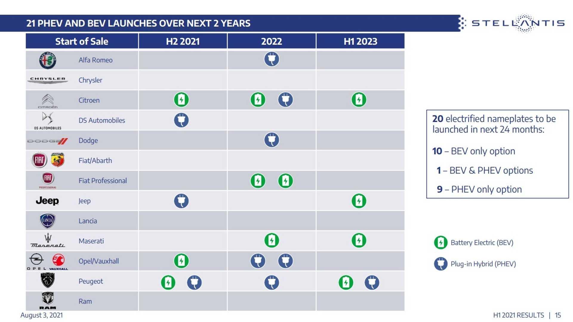 Tabela de projeções de lançamentos de elétricos e híbridos das marcas da Stellantis