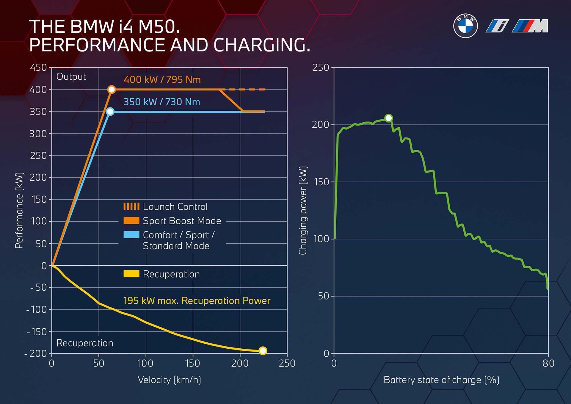 Curva de potência em função da velocidade do i4 M50 em modo Sport Boost (laranja) e outros (azul). A linha amarela representa a recuperação de energia das frenagens e a verde a velocidade de carga das baterias em função da carga total
