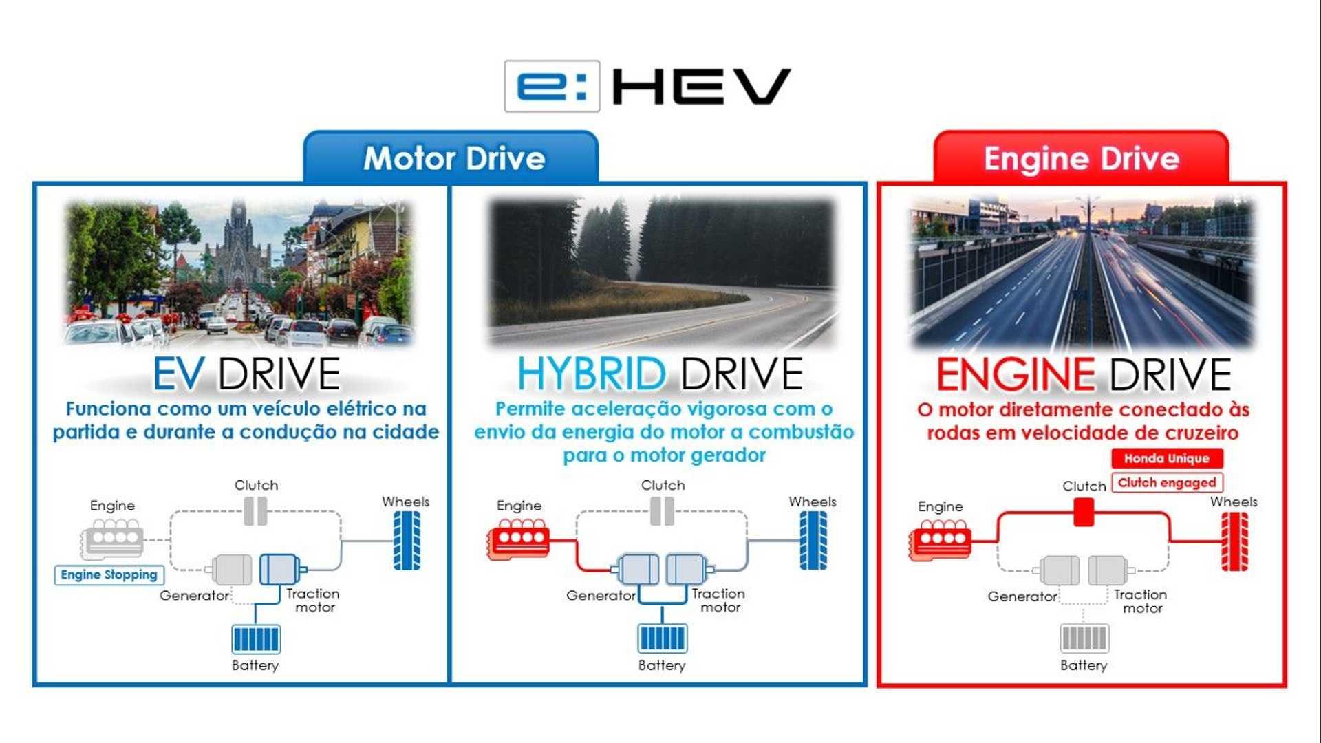 Ao contrário da maioria, em ciclo híbrido o Accord se mantém impulsionado apenas pela unidade elétrica