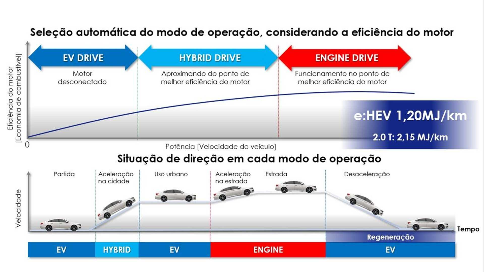 Esquema mostra funcionamento da dupla de motores e do gerador elétrico